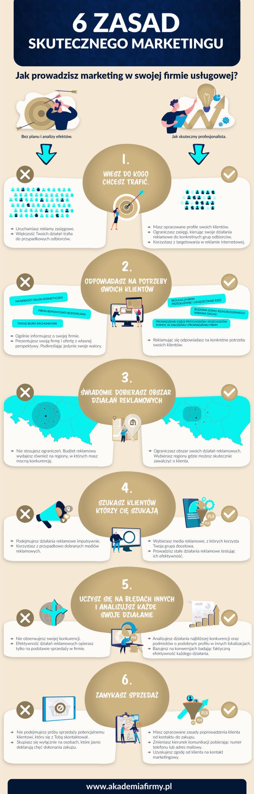Infografika - 6 Zasad Skutecznego Marketingu
