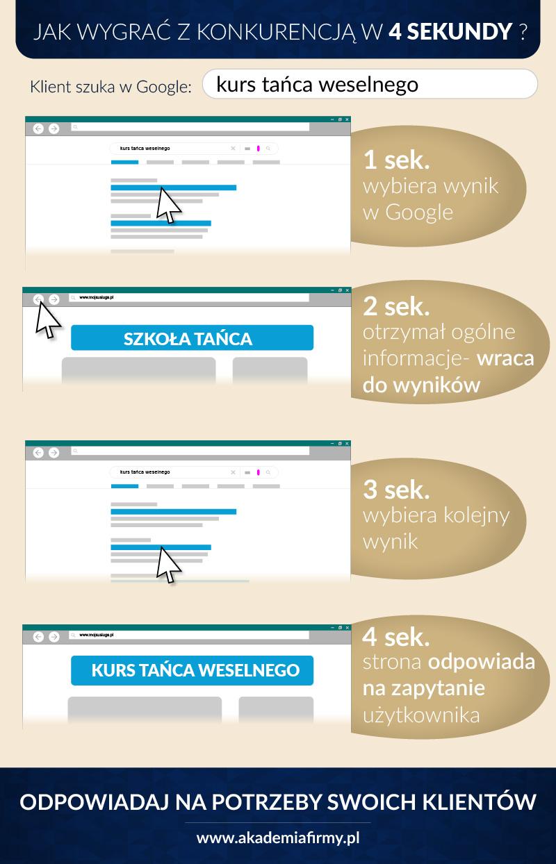 Infografika - Jak wygrać zkonkurencją w4 sekundy